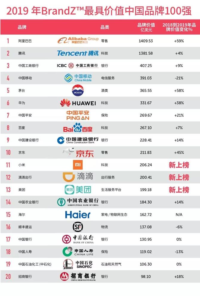 2019年最具价值中国品牌100强