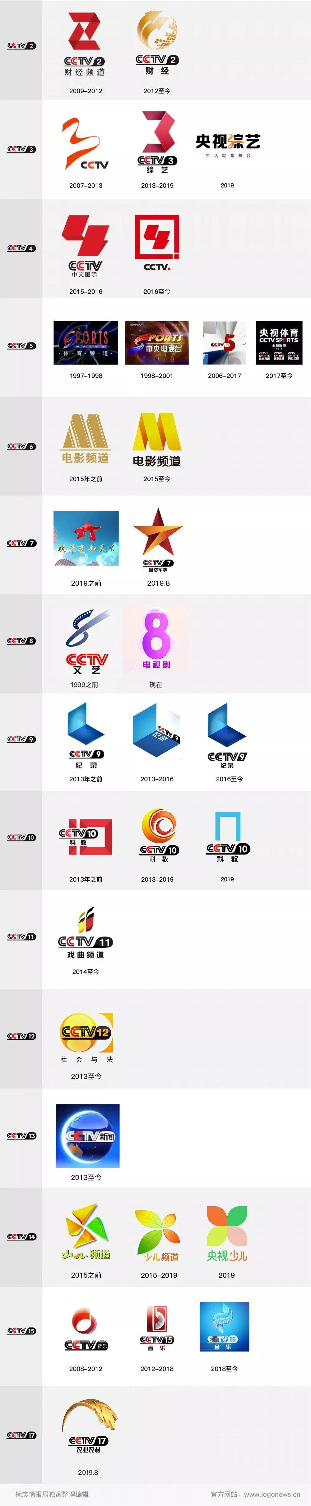 CCTV各大频道独立LOGO新旧总汇