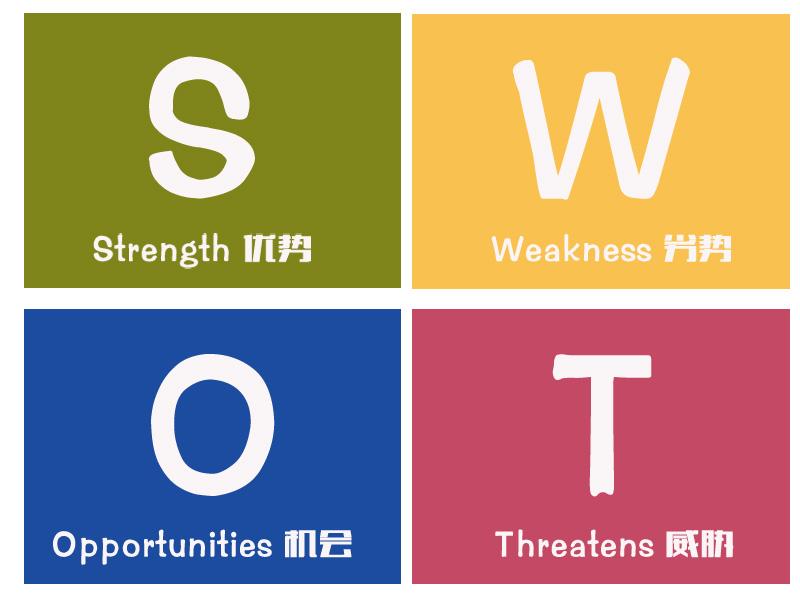 SWOT分析——认清自身问题,才能解决问题!